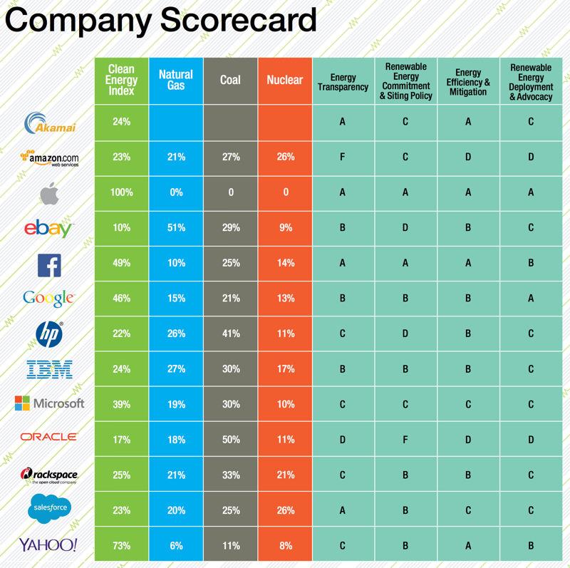 greenpeace-company-scorecard