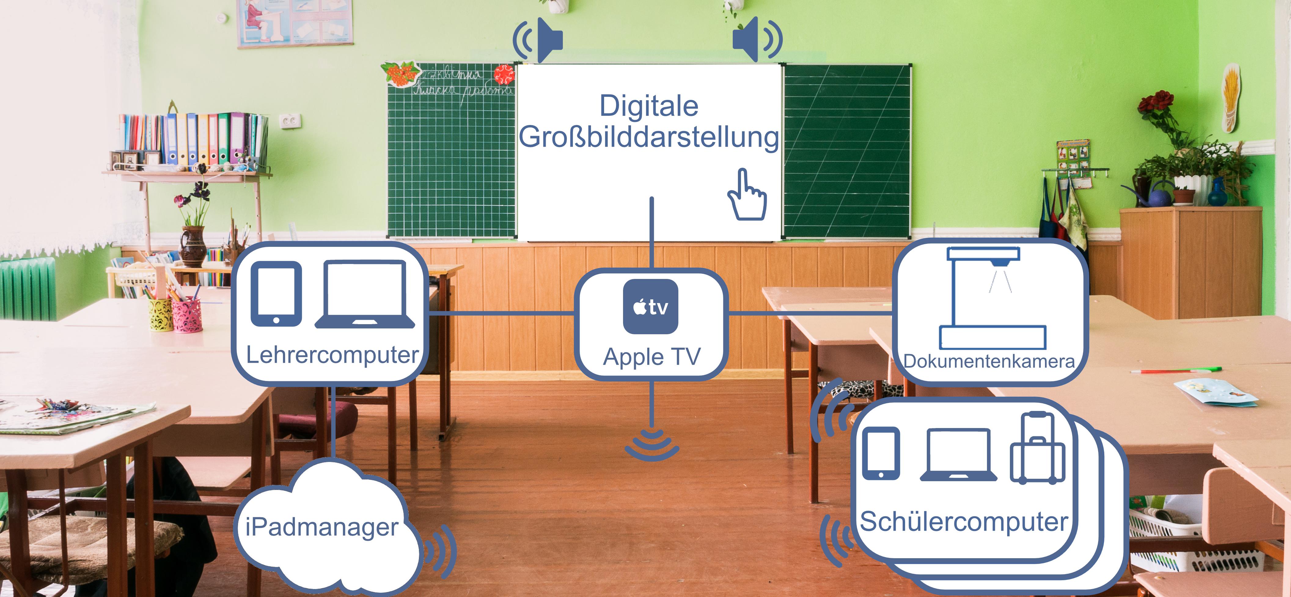 Klassenzimmermodell